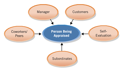 The Multi-Source Appraisal diagram
