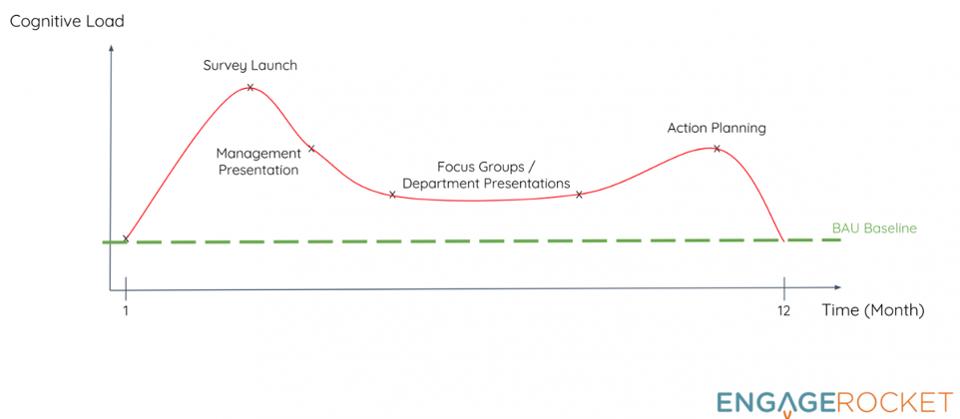 engagerocket-employee-engagement-survey-graph