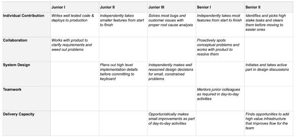 complexity matrix
