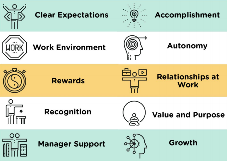 Employee engagement drivers